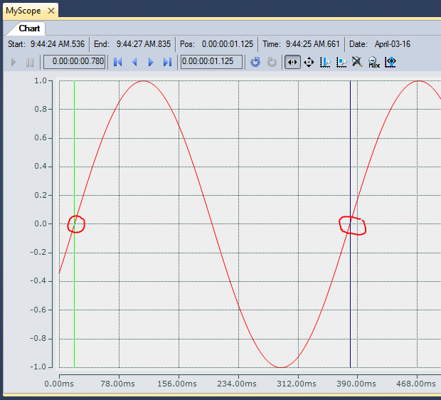 13 Using X cursors to measure sine wave period