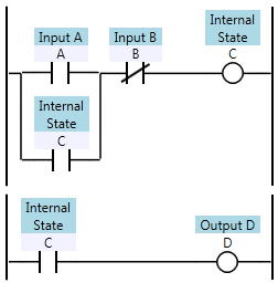 Two ladder logic rungs with inputs A and B, internal coil C, and output D