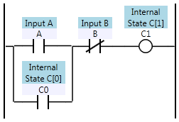 Ladder logic defining C[1] as a function of A, B, and C[0]