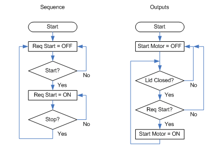 flow-chart-for-blender-sequence-outputs