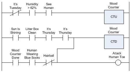 ladder-logic-for-cat
